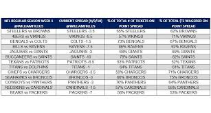 Nfl Point Spread Chart