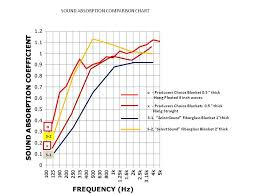 Acoustic Absorption Coefficient Chart How Producers Choice Acoustic Blankets Compare To