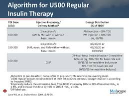 U500 Insulin Conversion Chart Concentrated Insulin Deciphering The When And The How For