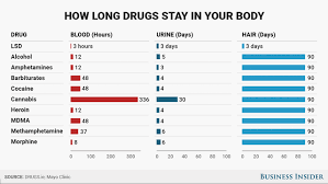 How Long Do Drugs Stay In Your System Chart This Is How Long Drugs Like Alcohol Marijuana And Cocaine
