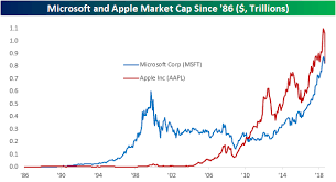 Microsoft Closes In On Apple As Worlds Largest Company