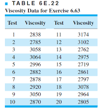 Viscosity Range Chart Solved The Viscosity Of A Polymer Is Measured Hourly Mea