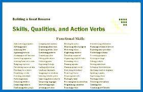Power Words For Resumes Resume Power Words Resume Power Words Best Related Post Resume Power
