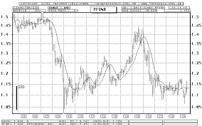 British Pound Euro Bar Chart Longterm Chart Quote
