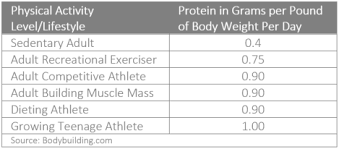 Macronutrients Calculating Your Proteins Fats Carbs My