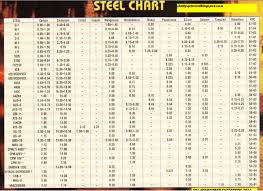 Steel Composition Chart Steel Material Hardness Chart Www Bedowntowndaytona Com