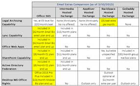 Office 365 Business Plans Comparison Chart Why Office 365 Beats Hosted Exchange For Small Business