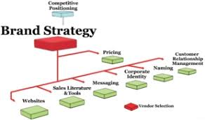 brand strategy marketing mo looking for more brand strategy guidance