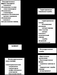 Курсовая работа Социальное обслуживание инвалидов и престарелых  ПРИЛОЖЕНИЕ № 3 Органы социального обслуживания