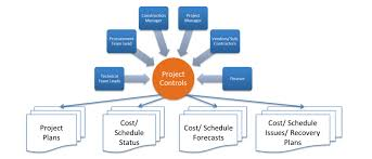 Sdot Org Chart What Is The Difference Between Project Controls Project