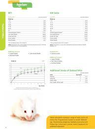 Harlan Sprague Dawley Growth Chart Helping You Do Research Better Harlan Laboratories Uk