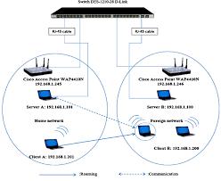 experimental test bed design for roaming wireless lan experimental test bed design for roaming wireless lan