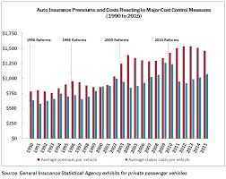 chart 1 auto insurance premiums and costs reacting to major cost control measures