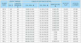 Pg Cable Gland Size Chart Pdf Rupam Impex Brass Cable Glands
