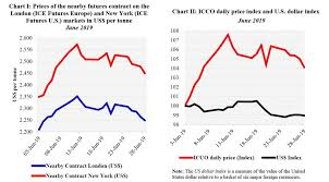 Cocoa Futures Chart Cocoa Market Review Shows A Sharp Increase Cocoa Futures Prices