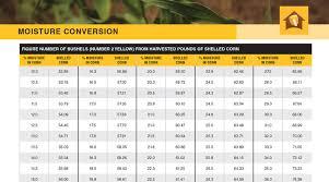 Soybean Moisture Chart Grower Charts Burrus Seed