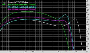 Electric Guitar Pickup Measurements Kenwillmott Com