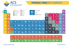 So i've come up with a different method for her, hopefully one that will be even. Periodic Table Of Elements American Chemical Society