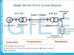 introduction to design your own on grid solar power system giee Simple Solar Power System Diagram quick picture info on grid solar power system types of circuit breakers simple electric power system diagram solar power system diagram