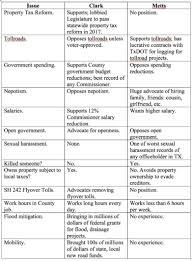 Candidate Comparison Chart For Precinct 4 County