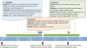 Timeline Of Development And Performance Evaluation Of The Health ...