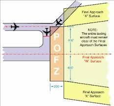 Approach Landing Minimums