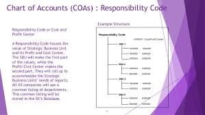 Chart Of Accounts Code Structure Chart Of Account Design
