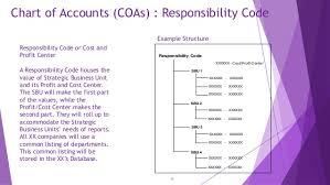 Chart Of Account Design
