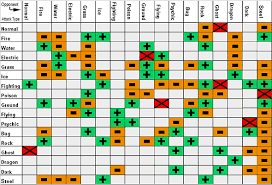 Pokemon Vulnerability Chart Battling Pokemon Fire Red And Leaf Green Wiki Guide Ign