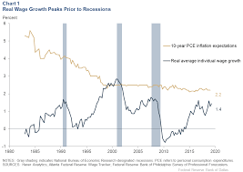 Real Wage Growth Chart Whats Up Or Not Up With Wages Dallasfed Org