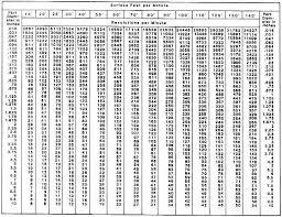 Machinist Conversion Chart 40 True To Life Machinist Decimal Conversion Chart