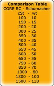 Rc Shock Oil Comparison Chart Core Rc Silicone Diff Oil 100 000 Cst 60ml Cr227