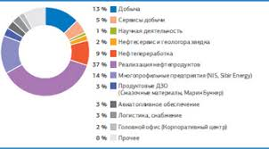 Характеристики персонала Развитие кадрового потенциала  Источник данные Компании