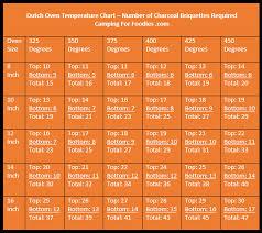 Oven Temp Comparison Chart 77 Ageless Oven Temperature Converter Chart