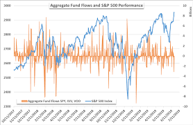 Ivv Etf Chart Dailyfx Blog Spy Etf Notches Largest Outflow In 2019 Hyg
