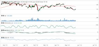 Technical Analysis And Screener On Sbux Crm And Bidu
