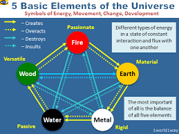 Taoism Life Chart The Five Basic Elements Of The Universe Fire Earth Metal
