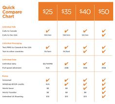 Chart Mobile Plan Plans Comparison Chart Cellphone Phone Plans Phone Y