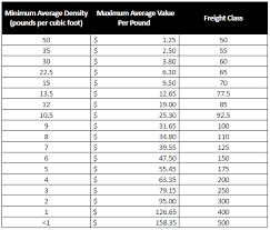 Freight Classification Chart 76 Prototypic Freight Classes By Density Chart