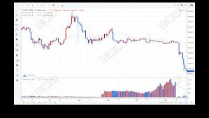 Btc Volume Chart Unusual A B Testing Which Trading Volume Manipulation To