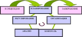 Управление качеством проекта Реферат Рисунок 1 Стадии процесса управления качеством
