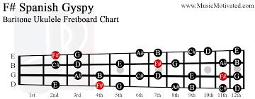 F Spanish Gypsy Scale Charts For Ukulele