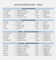 49 Factual Metric To Metric System Conversion Chart