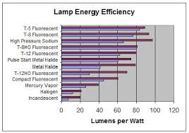 Hid Lumens Per Watt Chart Hid Vs Led Grow Light Comparison California Lightworks