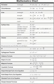 8th Grade Science Formula Chart Symbolic Math Taks Conversion Chart Formula Charts For Math
