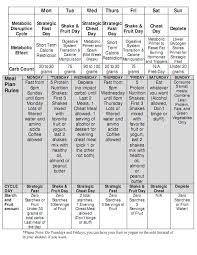 Macro Patterning Meal Plan Week 1