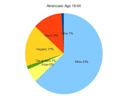 meanwhile here s a chart i created using census data for the u s potion age 18 64 roughly working age all categories are limited to non hispanics