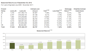P2p Investor Returns By Borrower Rating And By Credit Score