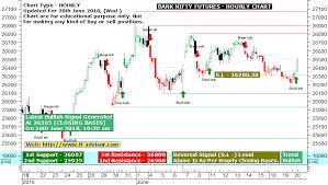 Bank Nifty Futures Live Buy Sell Signal Charts Auto Buy