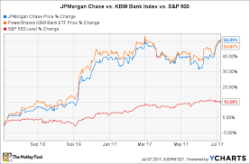 Is Jpmorgan Chase Stock A Buy In July The Motley Fool